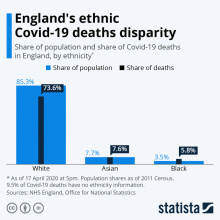 Ethnic Covid19 deaths disparity in England